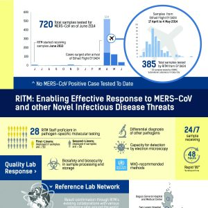 RITM: Enabling effective response to MERS-CoV and other novel infectious disease threats