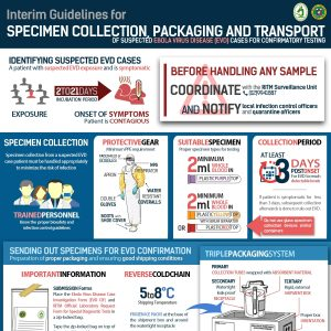 Interim guidelines for specimen collection, packaging, and transport