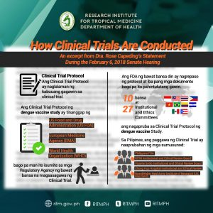 A Brief Overview on How Clinical Trials Are Conducted